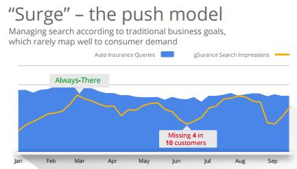 The Push Model