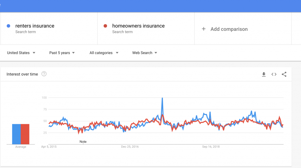 Search Volume for Renters Insurance vs Homeowners Insurance
