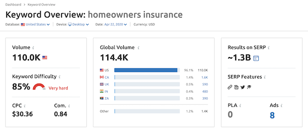 Homeowners Insurance Keyword Difficulty